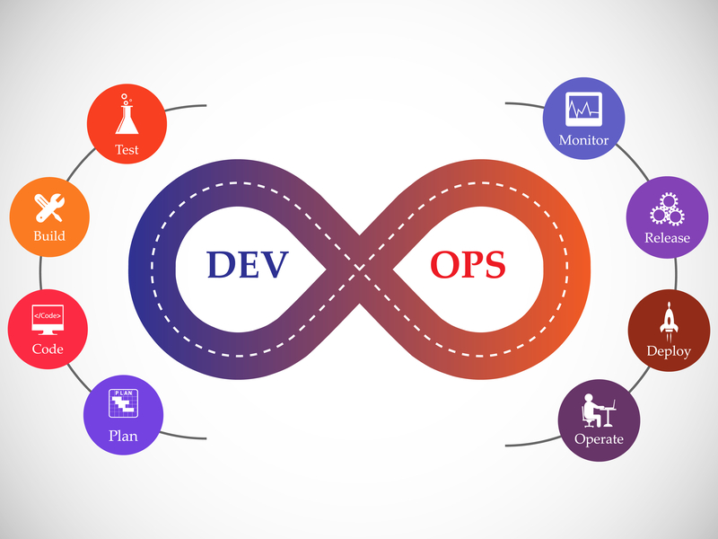 Essential Tools for DevOps Professionals