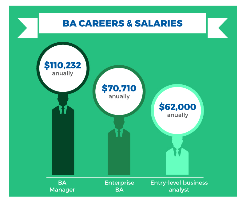 Business Analytics and Business Intelligence Salaries