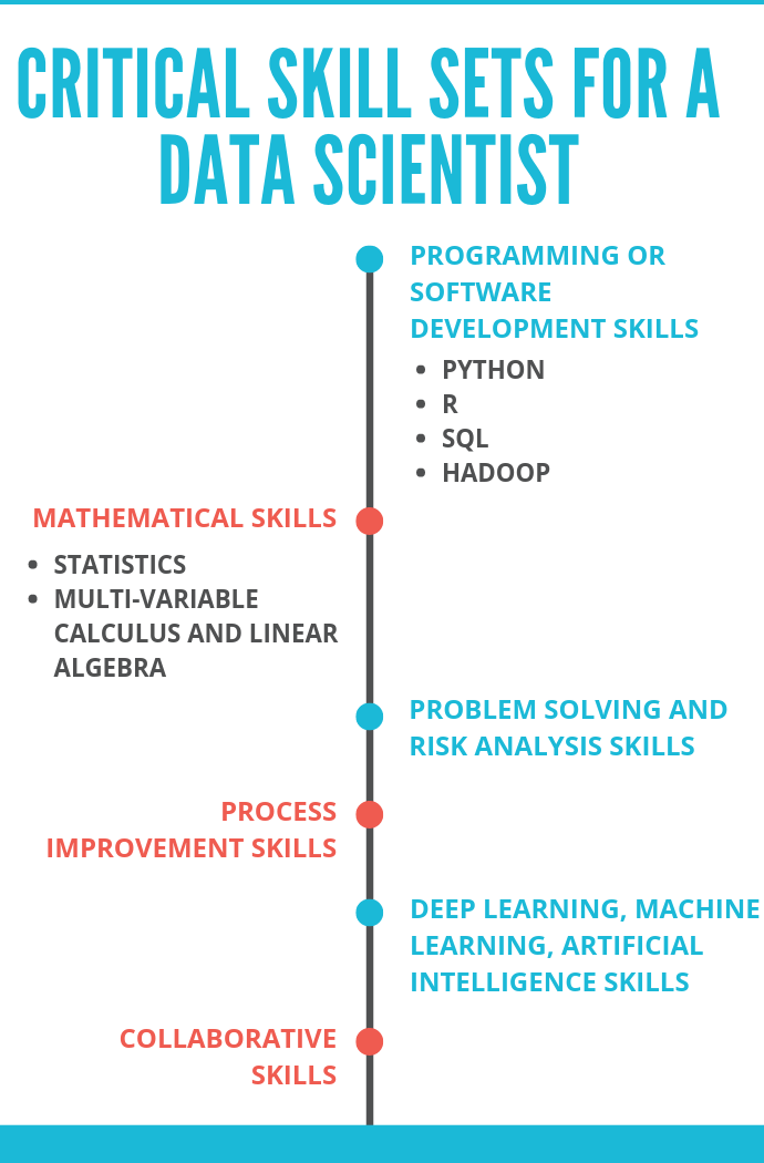 skills required for data scientist