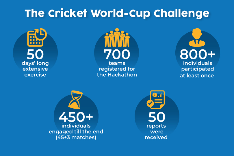 Engagement statistics for the Cricket World Cup Challenge