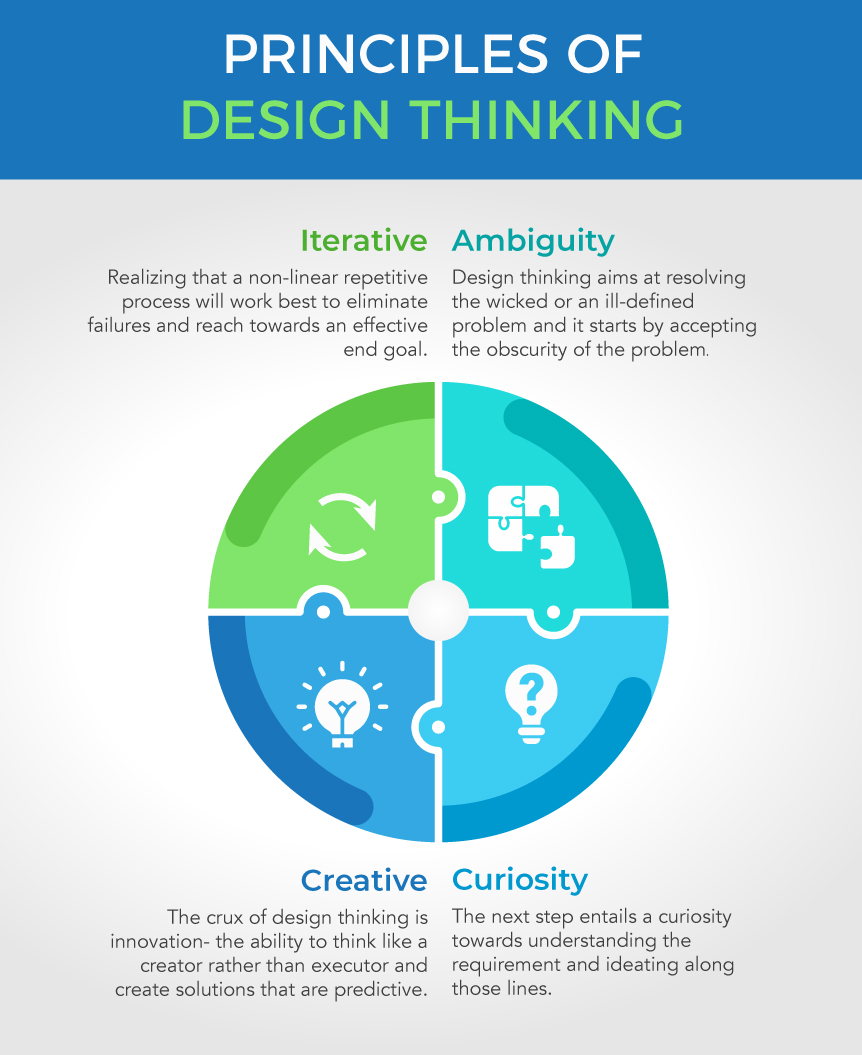 Principles of Design Thinking