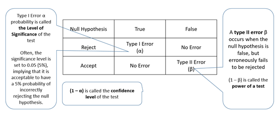 Hypthesis testing in R 1 - Type 1 and Type 2 error