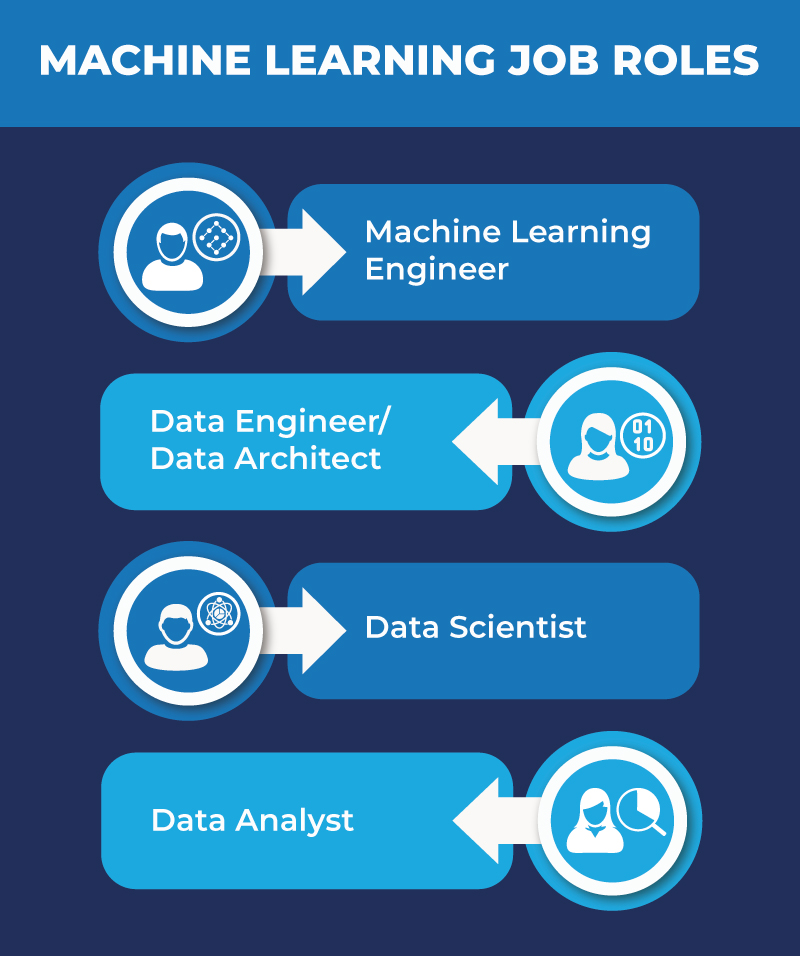 What is machine learning - machine-learning-job-roles