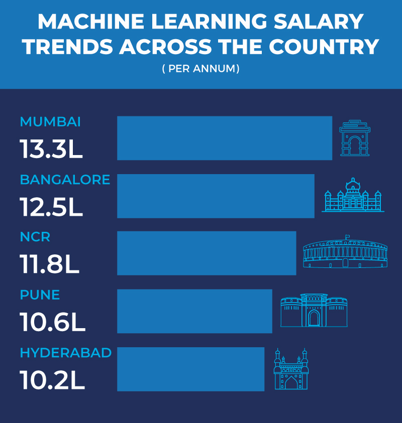What is machine learning - machine-learning-salary-trends