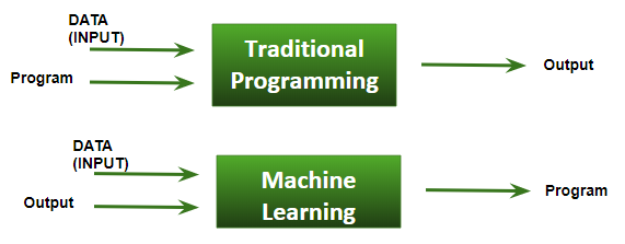 What is machine learning - difference between traditional programming and ML