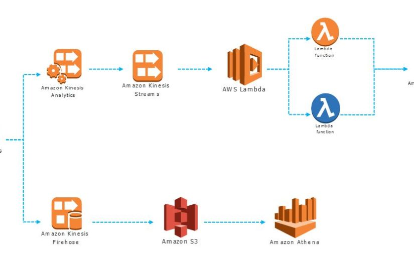 AWS solution to build Real-time Data processing Application using Kinesis, Lambda, DynamoDB, S3