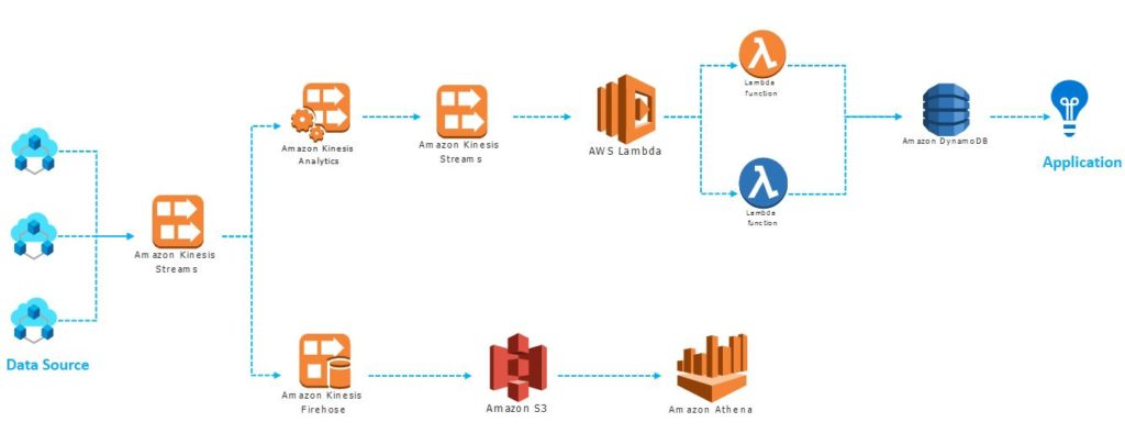 AWS solution to build Real-time Data processing Application - cloud computing