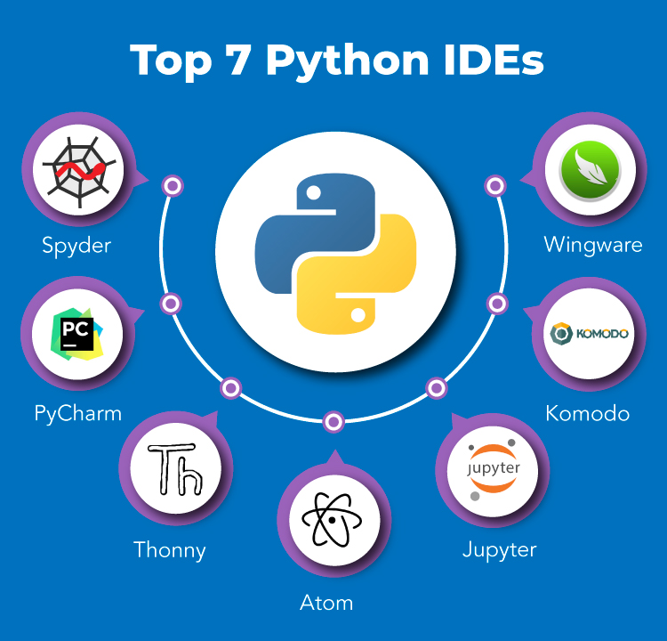 Top 7 Python IDEs - python tutorial for beginners