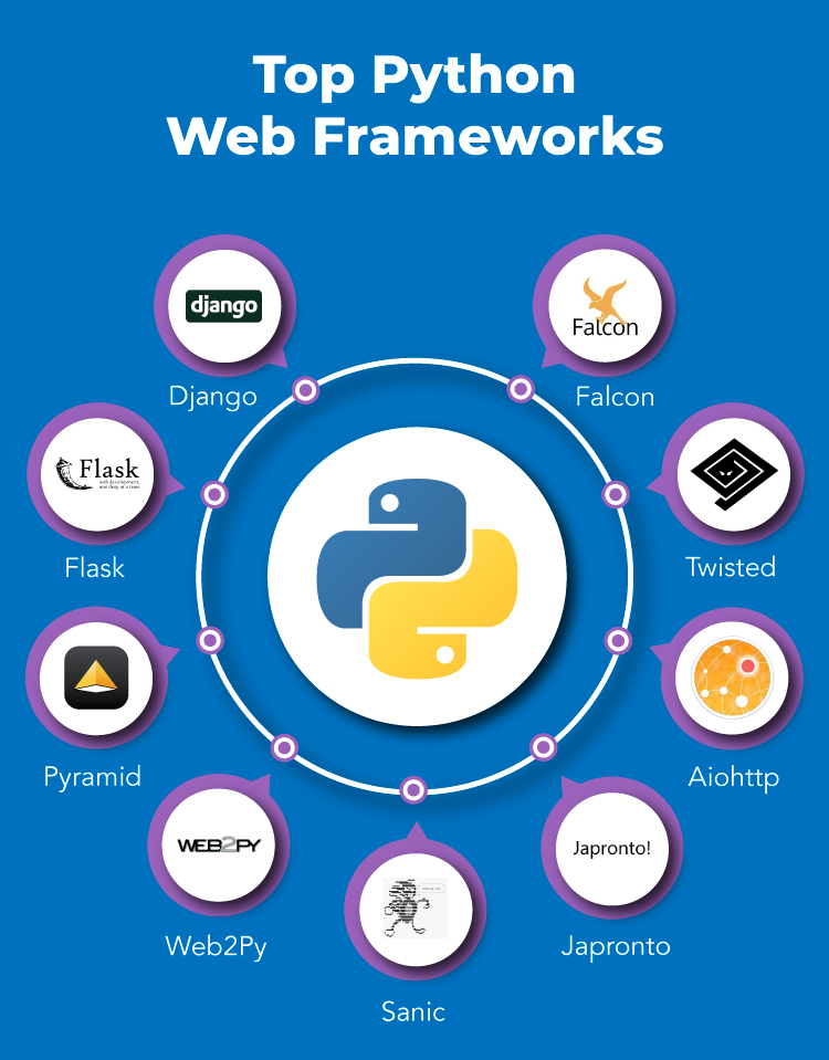 top Python web frameworks - python tutorial for beginners