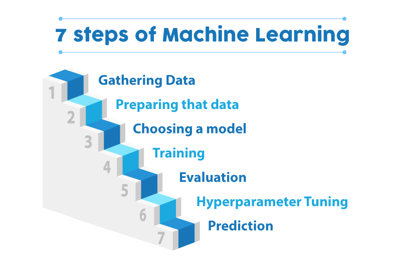 what is machine learning - 7 steps of machine learning