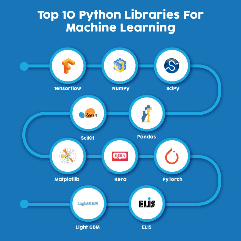 what is machine learning - Python libraries for Machine Learning