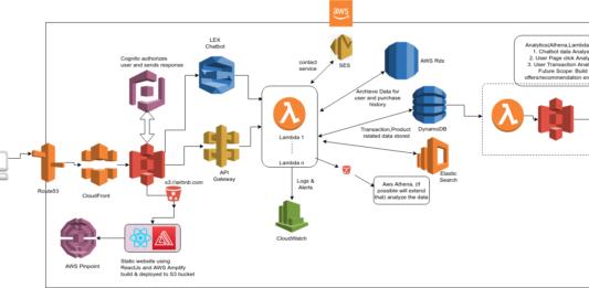cloud computing capstone project