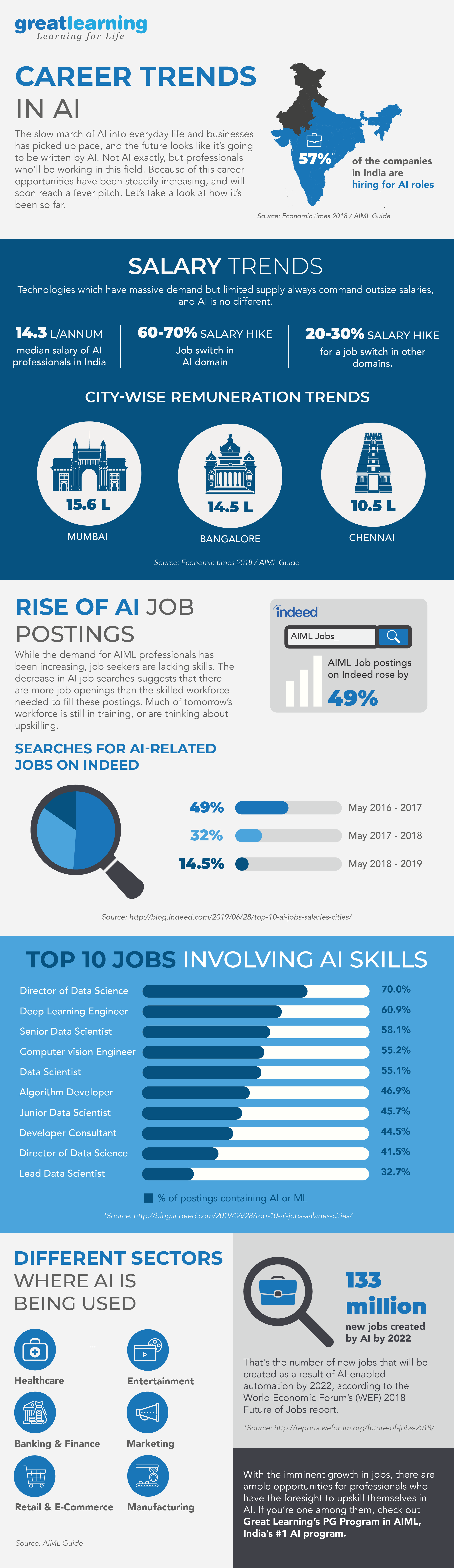 Artificial Intelligence Career Trends 2019