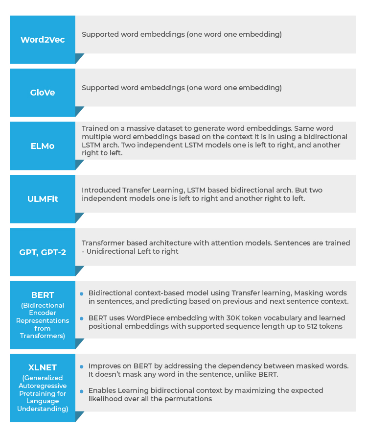 NLP Interview questions infographicsai-01