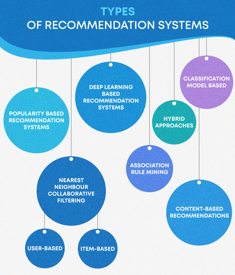 movie recommendation system - types-of-recommendation-system