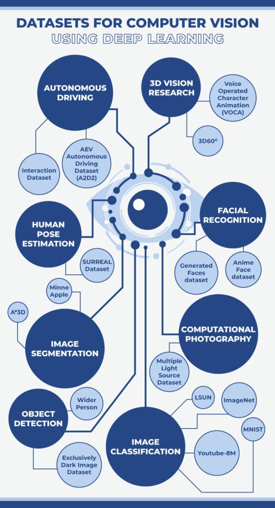 datasets for computer vision