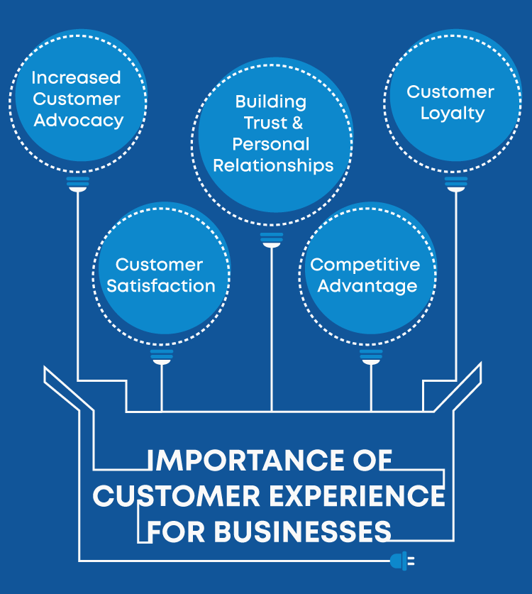 role of design thinking in customer experience