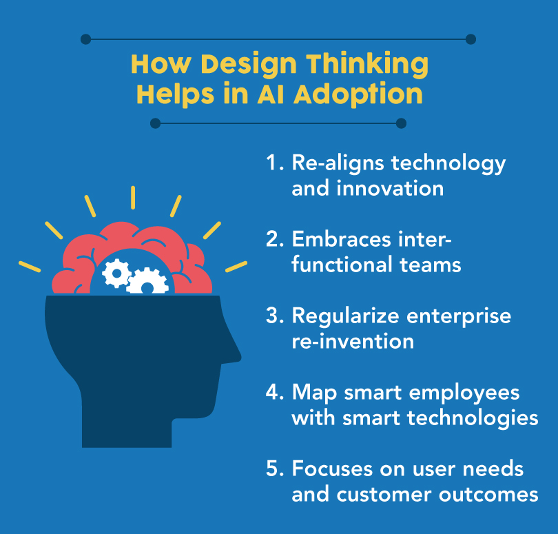 Design Thinking in Artificial Intelligence