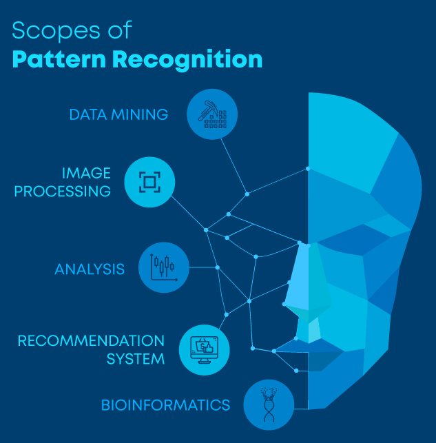 Scopes of Pattern Recognition