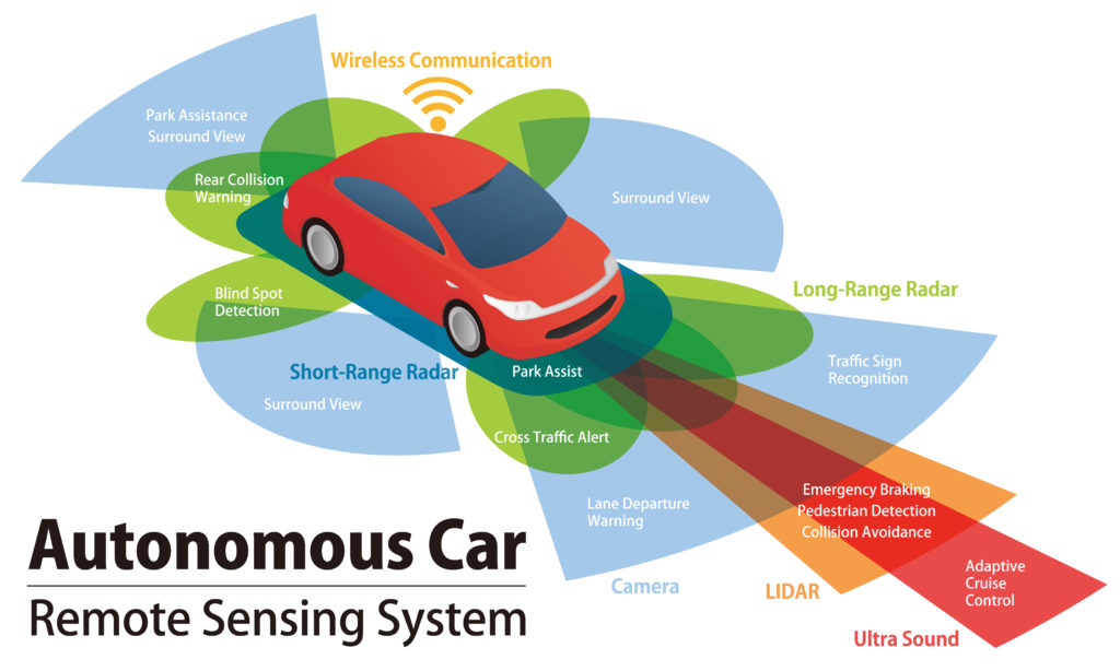 on road sensing in driverless vehicle