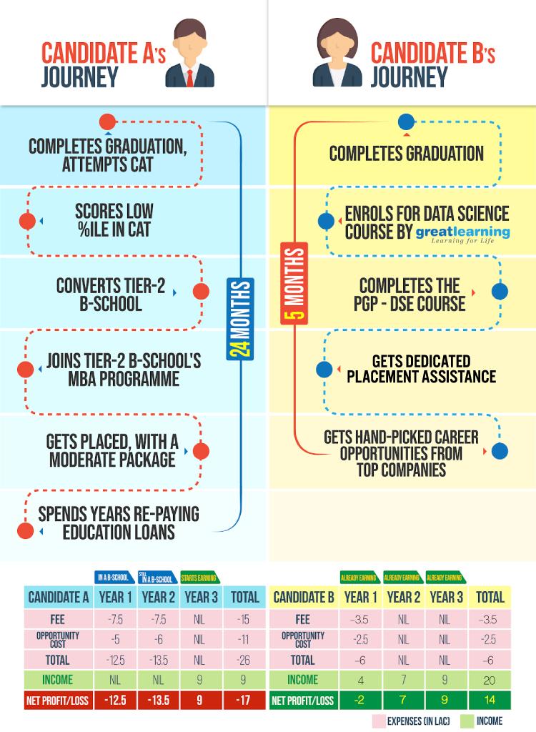 PG program in Data Science
