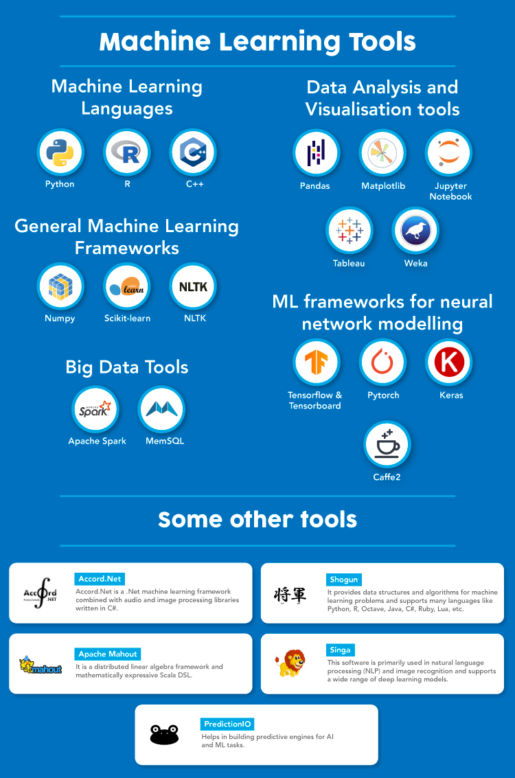 What is Machine Learning - Machine Learning tools
