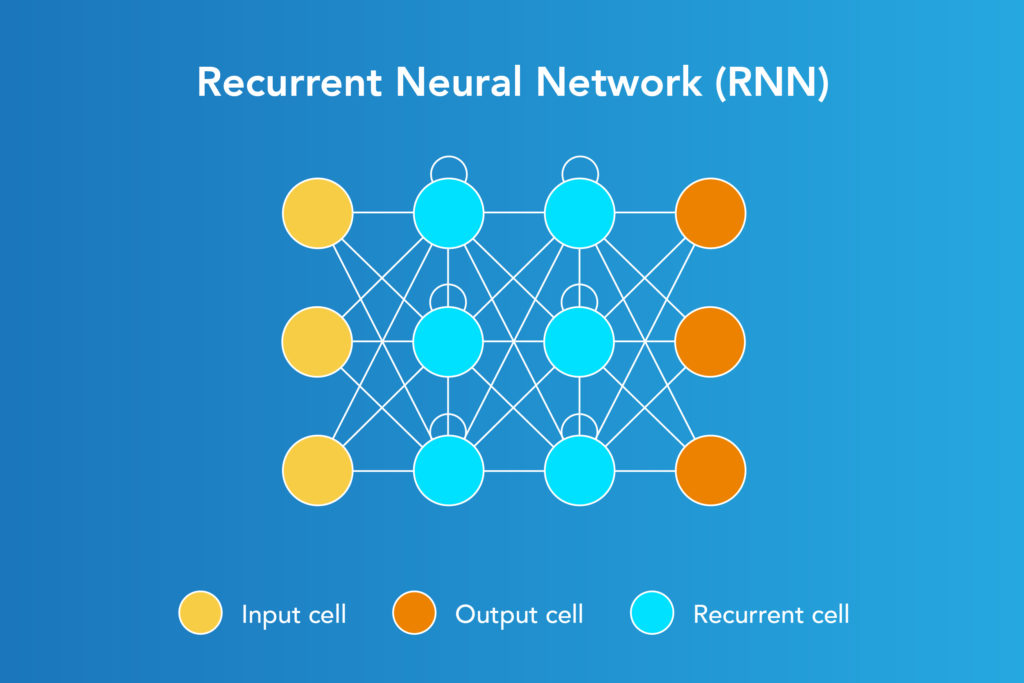 architecture of Recurrent Neural network