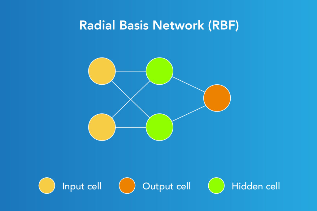 architecture of Radial Basis Network (RBF)