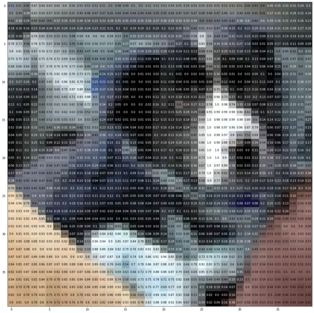 Image with pixel values