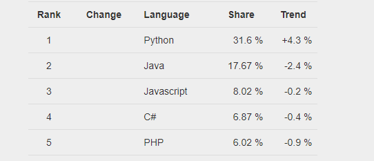 python programmer salary in india