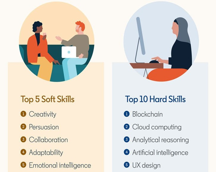 Top Skills In Market -Demand/Supply of Skilled Cloud Professionals in India/Worldwide - Great Learning