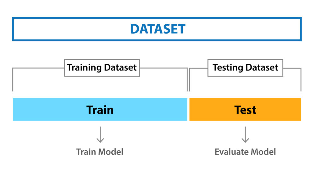 What is Cross Validation in Machine learning? Types of Cross Validation