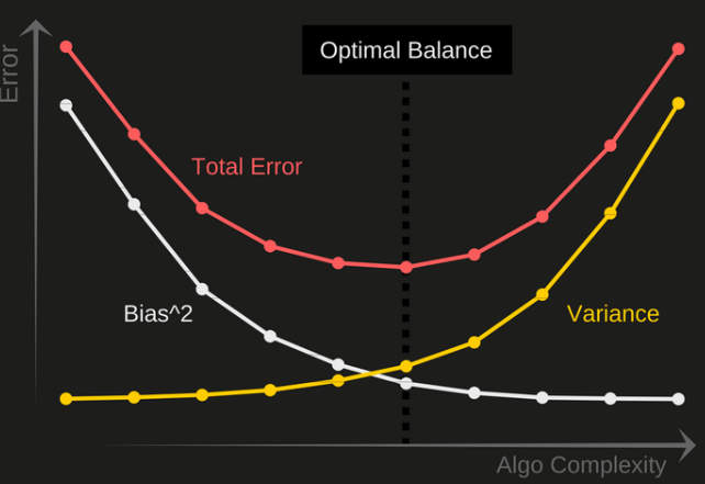 bias variance trade off