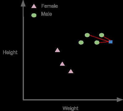 K-NN algorithm