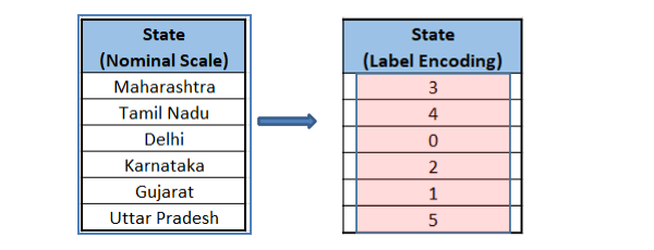 What is Label Encoding in Python | Great Learning