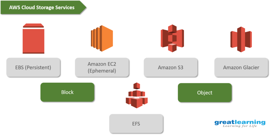 AWS Storage Services - Amazon S3 Tutorial - Great Learning