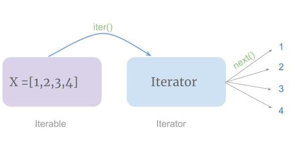 iterator in Python
