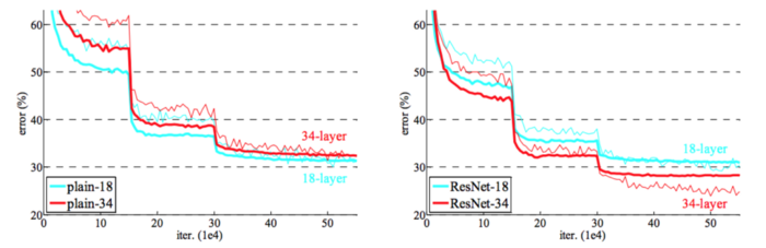 resnet vs plain network