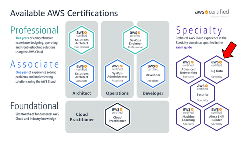 AWS Role Based Certifications - AWS Certifications - Great Learning