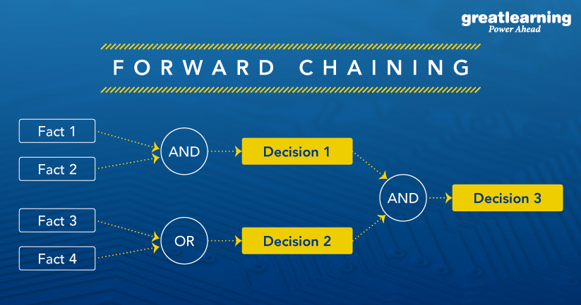 forward chaining in expert systems in artificial intelligence