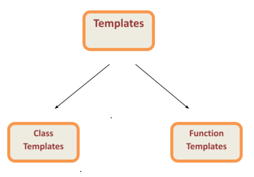 Types of Template in C++